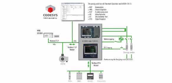 Energieautomatisierung: Messgeräte für Digitalisierung in der Energiewirtschaft