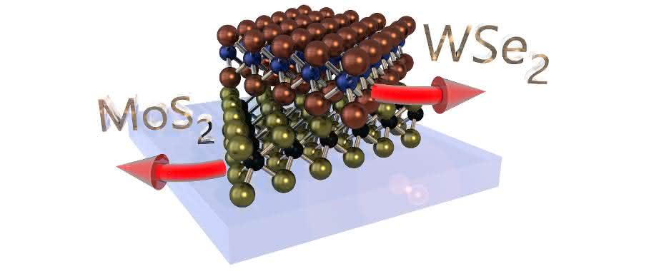 Eine Heterostruktur bestehend aus sogenannten zweidimensionalen Kristallen, die jeweils nur drei Atomlagen dick sind. Bei der Herstellung einer solchen Struktur können die Kristalle gezielt gegeneinander verdreht werden, um die elektronischen und optischen Eigenschaften der Struktur zu kontrollieren. (Bild: Fabian Mooshammer)