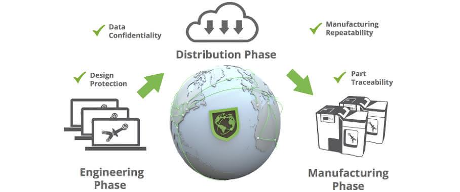 Additive Fertigung: Sicherheit im industriellen 3D-Druck