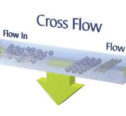 Feldflussfraktionierung zur Überprüfung der Nano-Kennzeichnung von Kosmetika: Nano oder nicht Nano?