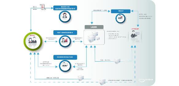 Prozessgrafik Handel