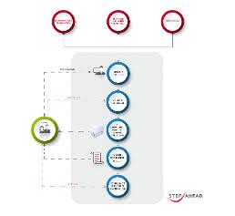Prozessgrafik Verkauf