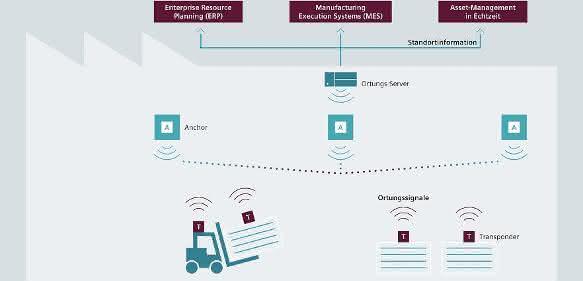 Industrielle Funkortungslösungen: Siemens übernimmt RTLS-Anbieter Agilion