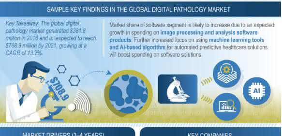 Infografik zur Entwicklung der digitalen Pathologie (Grafik: Frost & Sullivan)