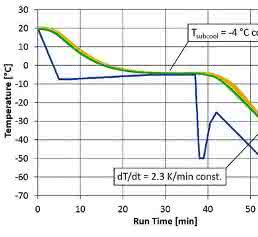 Zeitlicher Verlauf der Kryokonservierung in der Multiwellplatte