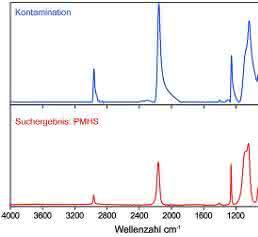 ATR-Spektren