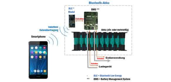 Ansmann-Bluetooth_Akku