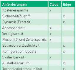 Cloud versus Edge