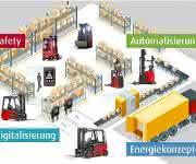 Megatrends der Logistik