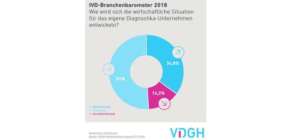 IVD Branchenbarometer 2018