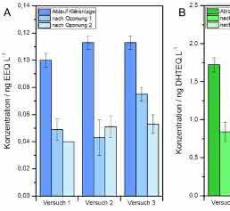Östrogene (A) und androgene (B) Aktivität im Kläranlagenablauf