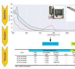 Prinzip von spektroskopischen Sensoren