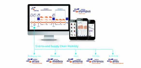 Zetes Supply Chain Visibility