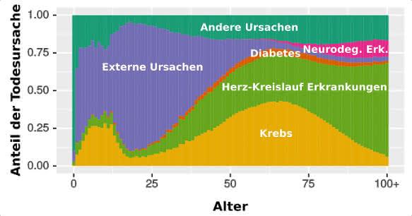 Grafik Epidemiologie von altersspezifischen Erkrankungen