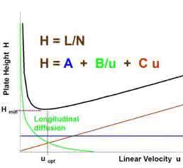 Einflussgrößen für die (U)HPLC nach Van Deemter