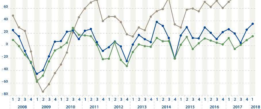 Erwartungen der Kunststoffverpackungshersteller an die Branchenentwicklung im ersten Quartal 2018. (Bild: IK)