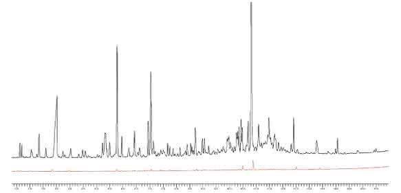 Gaschromatografie –flüchtige Stoffe im Regranulat nach herkömmlicher Extrusion (schwarz) und nach der Behandlung in der Geruchsentfernungseinheit (rot).