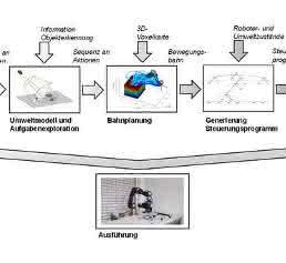 Informationsfluss zur Manipulationsplanung