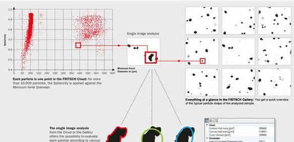 Partikelanalyse