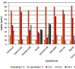 Vergleich der Fettsäuren
