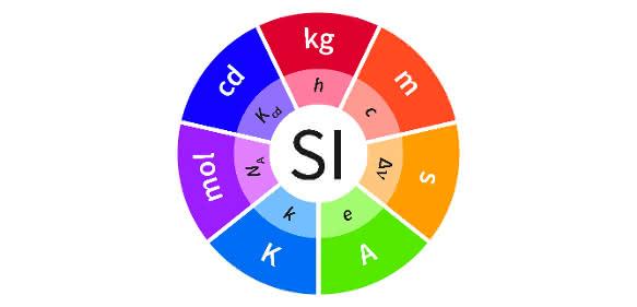 Grafik zum neuen Internationalen Einheitensystem (SI)