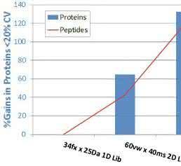Verbesserung der Protein- und Peptidquantifizierung durch SWATH®-Innovationen.