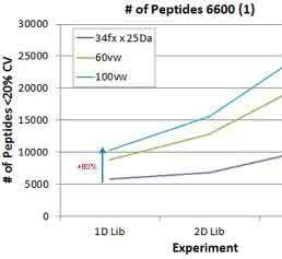Zusammenhang der Anzahl quantifizierter Peptide von der Größe der Ionenbibliotek und SWATH®-Akquisitionsmethodik.