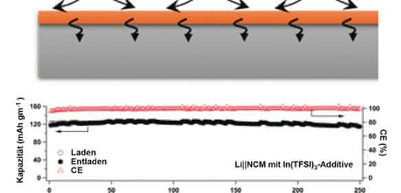 Akkus bald leistungsfähiger?: Indium-Schicht sorgt für raschen Grenzflächen-Transport
