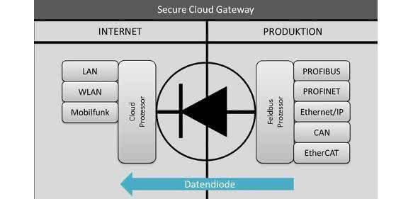Secure Cloud Gateways