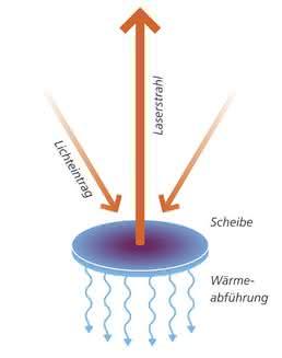 Zur optimalen Kühlung des Lasermediums muss das Verhältnis von Oberfläche zu Volumen stimmen: eine große Oberfläche bei wenig Volumen.