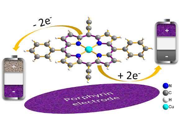 Energiespeicher: Porphyrin macht Elektrodenmaterial hochleistungsfähig