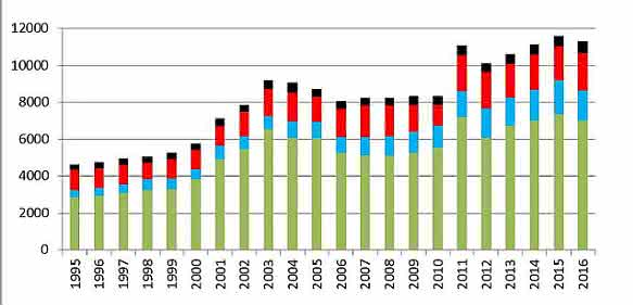 Statistik zu Chemiestudiengängen: Anfängerzahlen rückläufig, Promotionen auf Höchststand