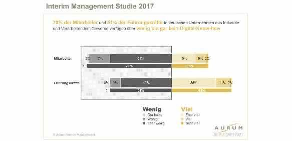 """Studie """"Interim Management 2017"""": Neue Optionen für eine zukunftsfeste Personalstrategie"""