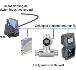 Kommunikation über EDIP