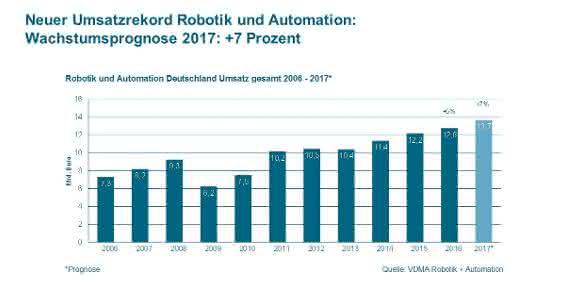 VDMA prognostiziert Wachstumsplus von 7 %: Deutsche Robotik und Automation ist auf Wachstumskurs