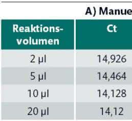 Real-time-PCR: Kleinstvolumina im Hochdurchsatz messen