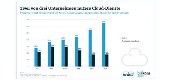 Clouds: Cloud Computing boomt