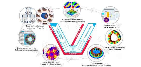 Simulation: Beschleunigte Änderungsrate beim Elektromaschinen-Design