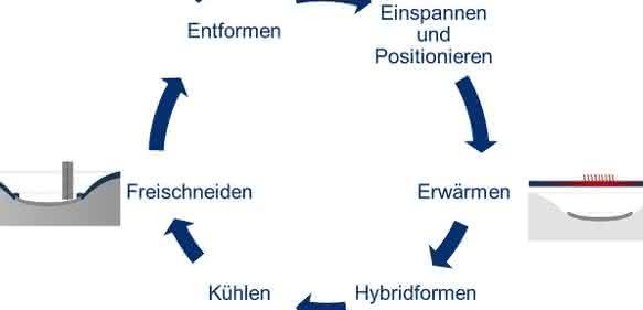Verfahrensschritte im Prozess des Hybridthermoformens. (Bild: IKT/Kroh)