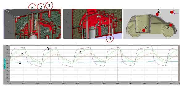 Die Leistungsfähigkeit der in additiven Verfahren aufgebauten Kühltechnologie – einzelne Bereiche werden sehr schnell erwärmt erhitzt und wiedergekühlt, während andere Bereiche konstant die Temperatur halten.