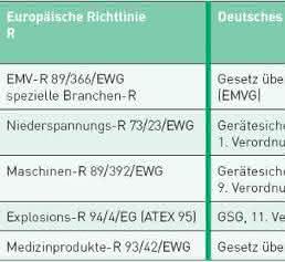 EMV-relevante Vorschriften/Gesetze