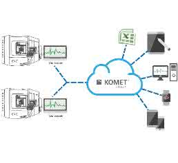 Komet ToolScope-Cloud