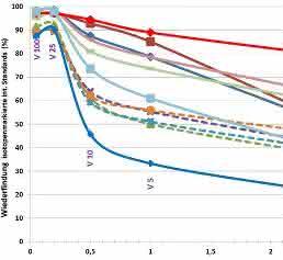 Auswirkungen von abgestuften Rohextrakt-Verdünnungen