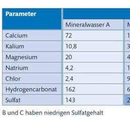 Mineralgehalt von vier verschiedenen Beispiel-Mineralwässern