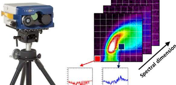 Die Hyper-Cam von Telops ist eine passive IR-Hyperspektral-Kamera, welche die vom Objekt selbst emittierte Strahlung misst.