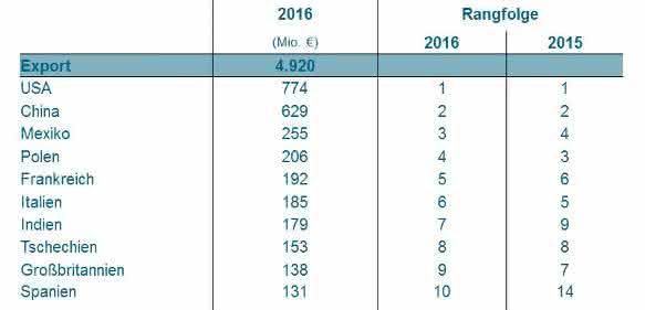 Exporte deutscher Unternehmen im Jahr 2016. (Bild: VDMA)
