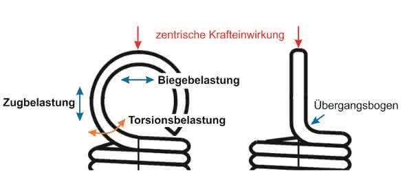 Ösenbelastung – zentrische Krafteinwirkung