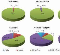 Verteilung der Folate