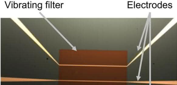 Filtermembran mit Gold-Elektroden