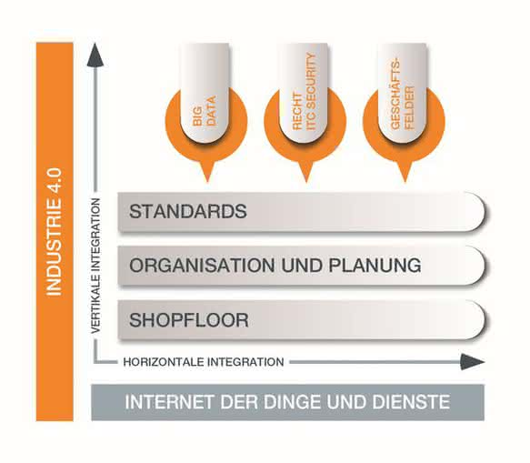 Vernetzte Produktion: Lean zu Industrie 4.0
